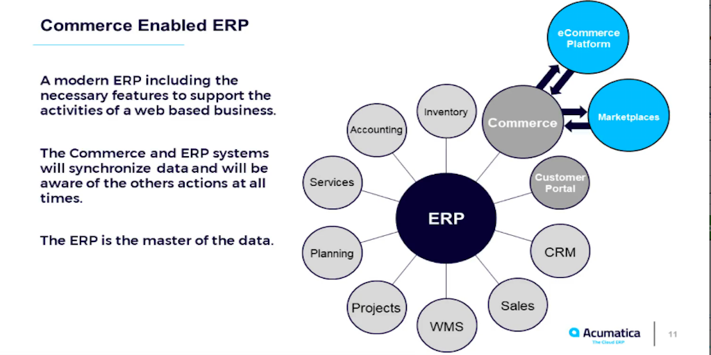 The Secret to eCommerce Success is the Right ERP